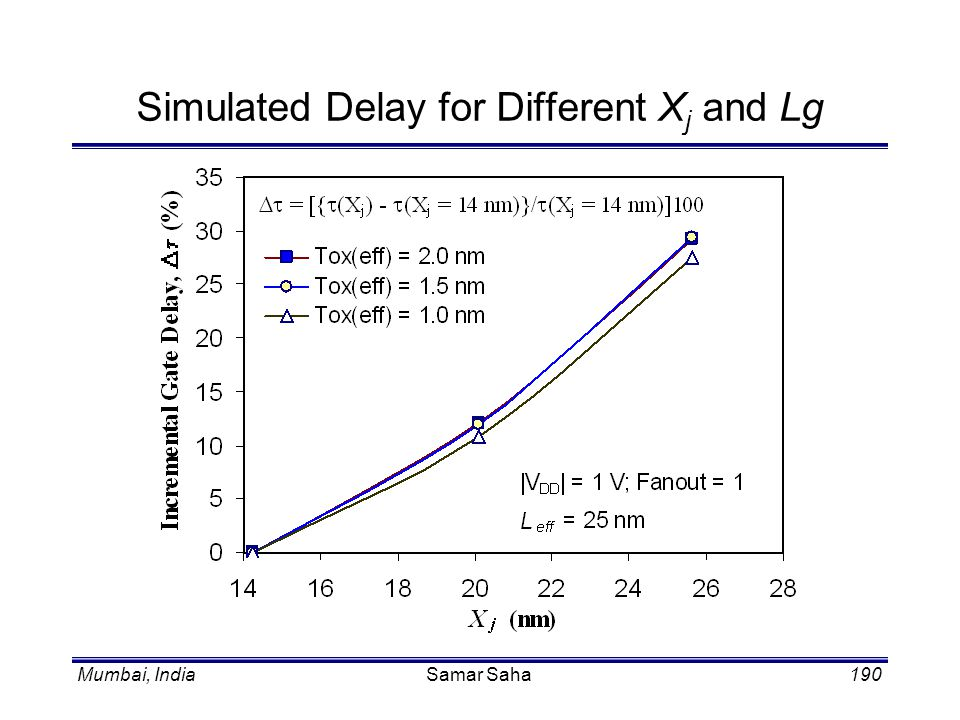 Simulated Delay for Different Xj and Lg