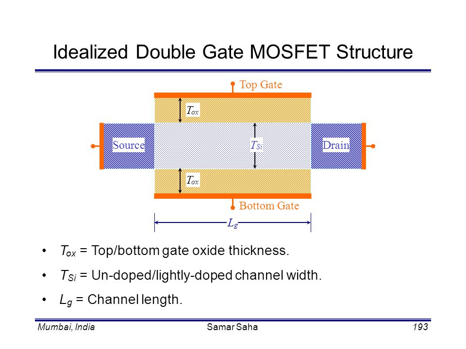 Idealized Double Gate MOSFET Structure