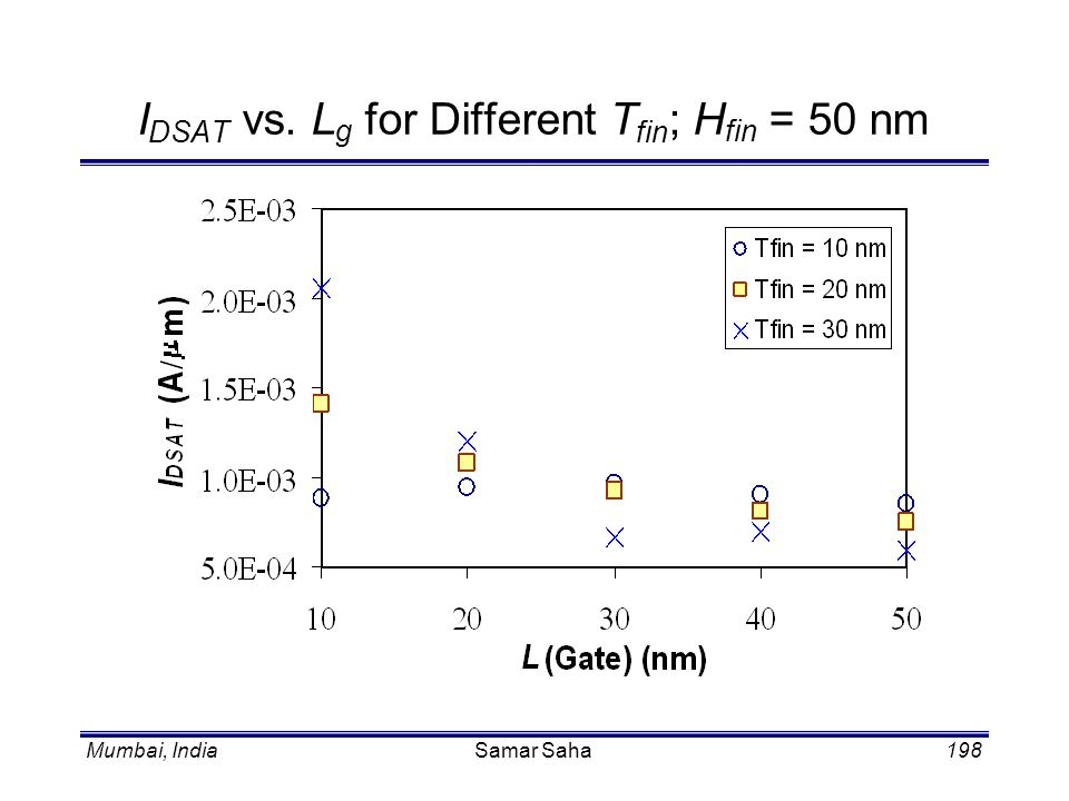 IDSAT vs. Lg for Different Tfin; Hfin = 50 nm