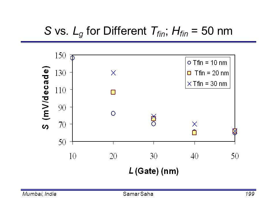 S vs. Lg for Different Tfin; Hfin = 50 nm