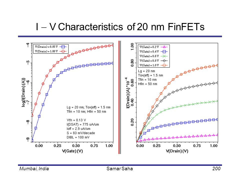 I - V Characteristics of 20 nm FinFETs