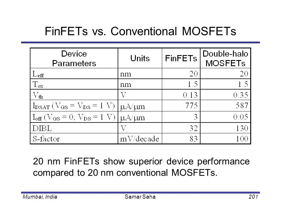FinFETs vs. Conventional MOSFETs