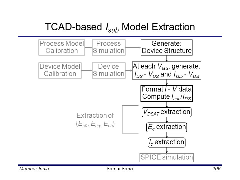 TCAD-based Isub Model Extraction