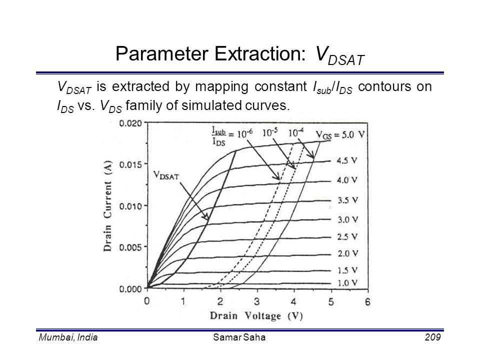 Parameter Extraction: VDSAT