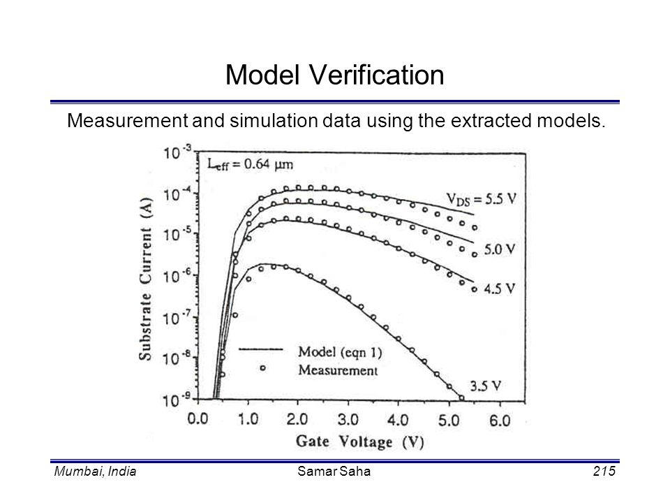Model Verification Measurement and simulation data using the extracted models. Samar Saha