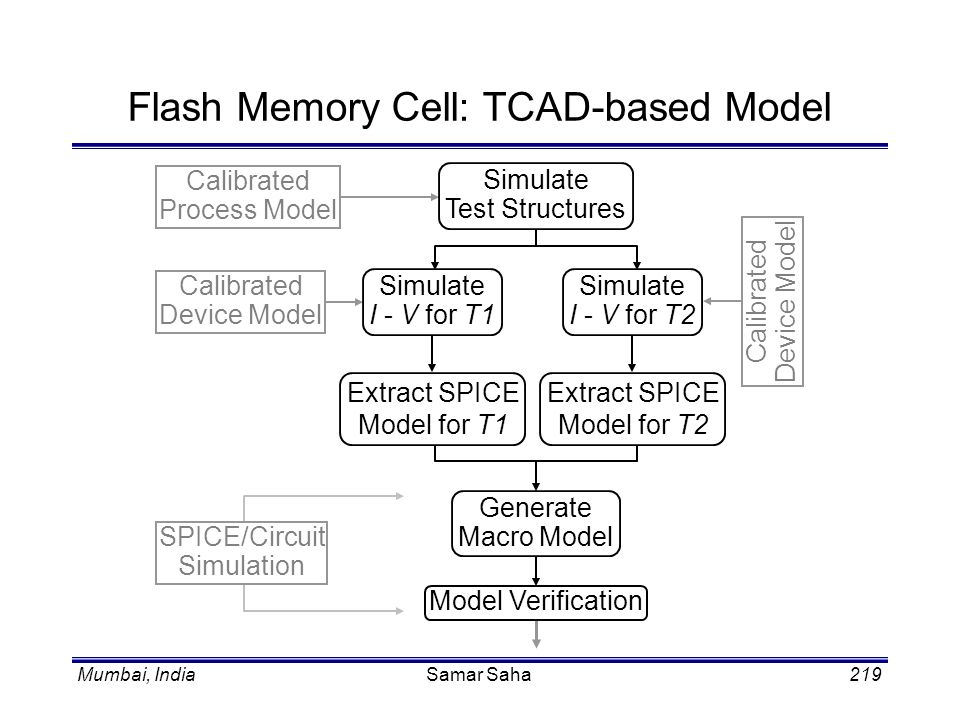 Flash Memory Cell: TCAD-based Model
