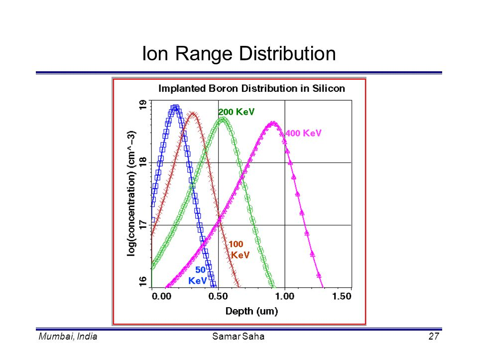 Ion Range Distribution