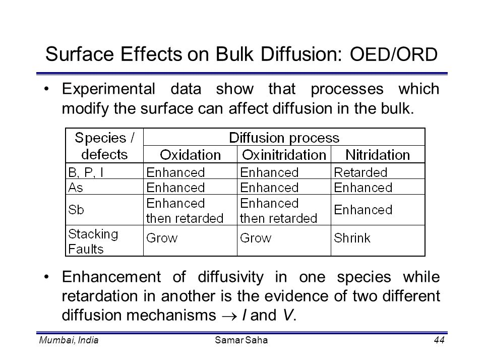 Surface Effects on Bulk Diffusion: OED/ORD