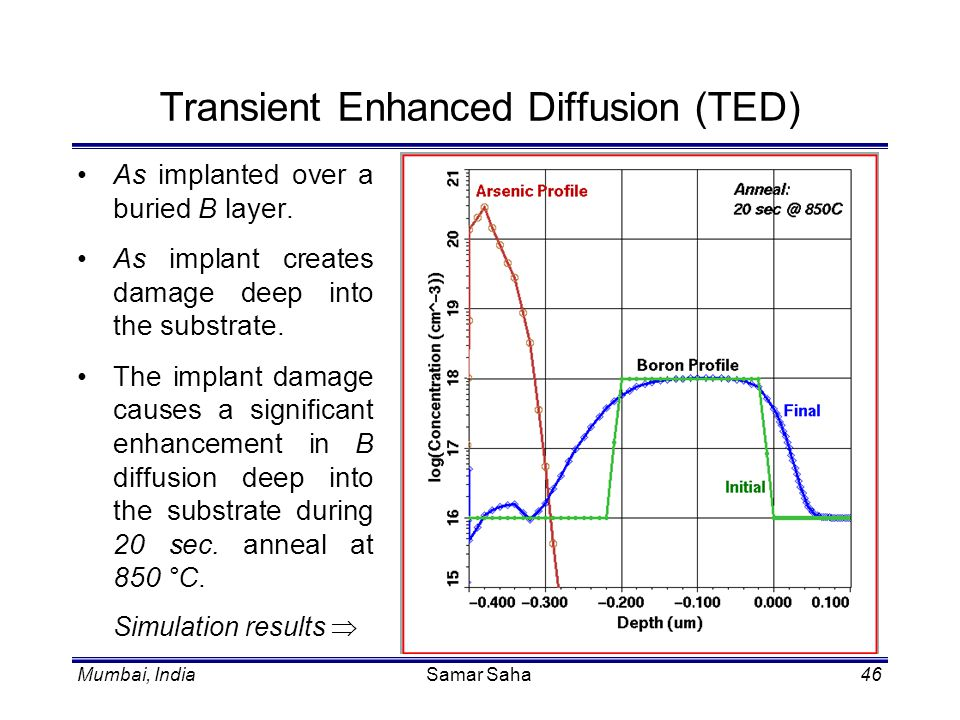 Transient Enhanced Diffusion (TED)