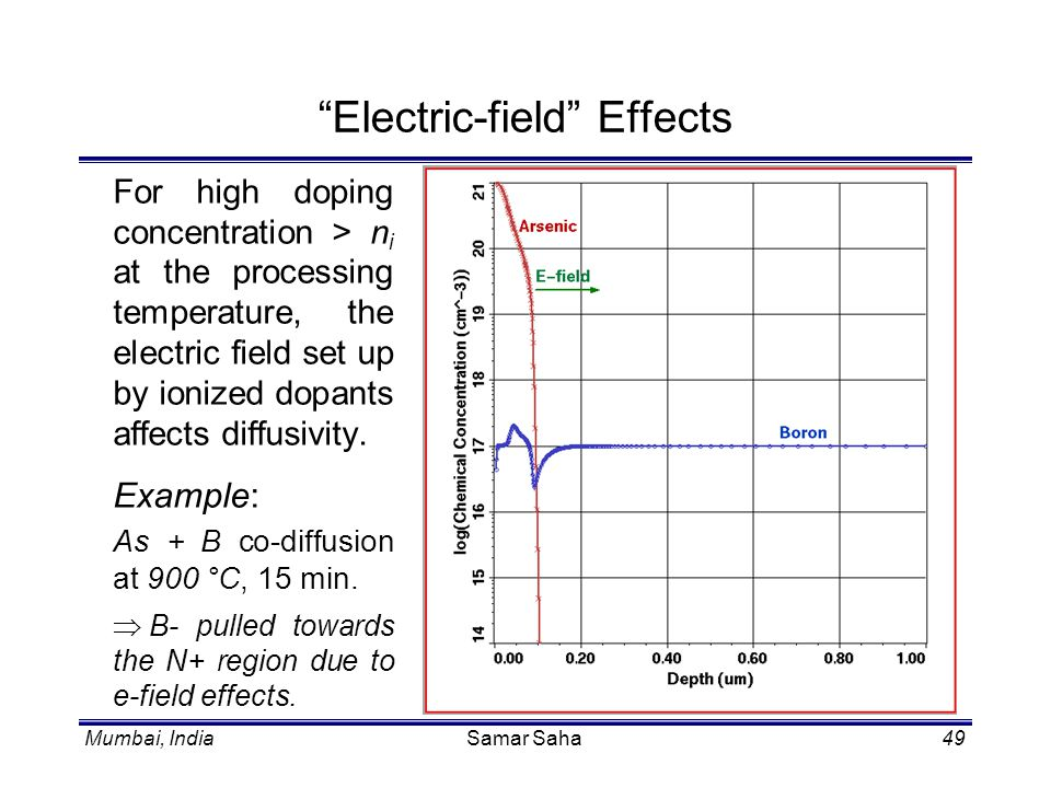 Electric-field Effects