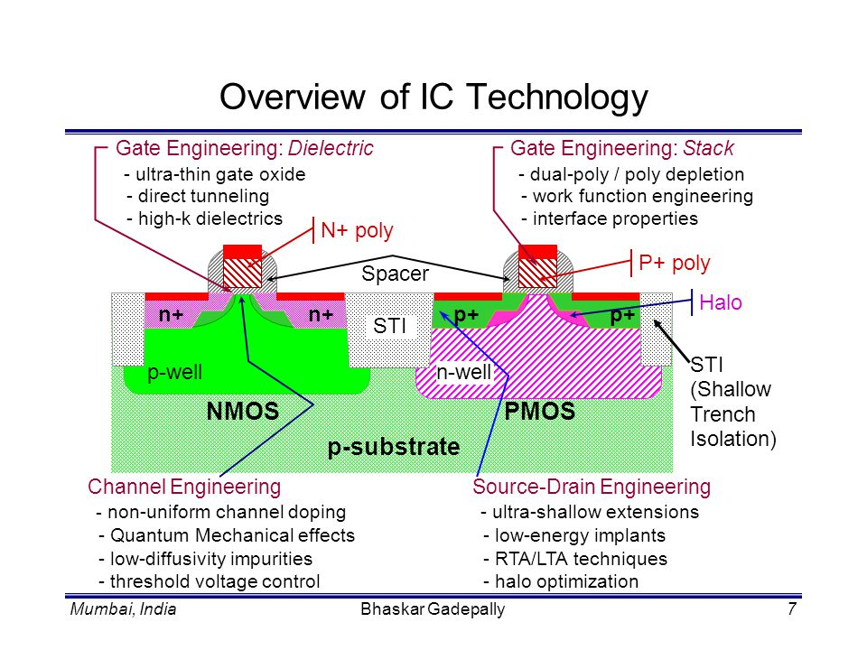 Overview of IC Technology