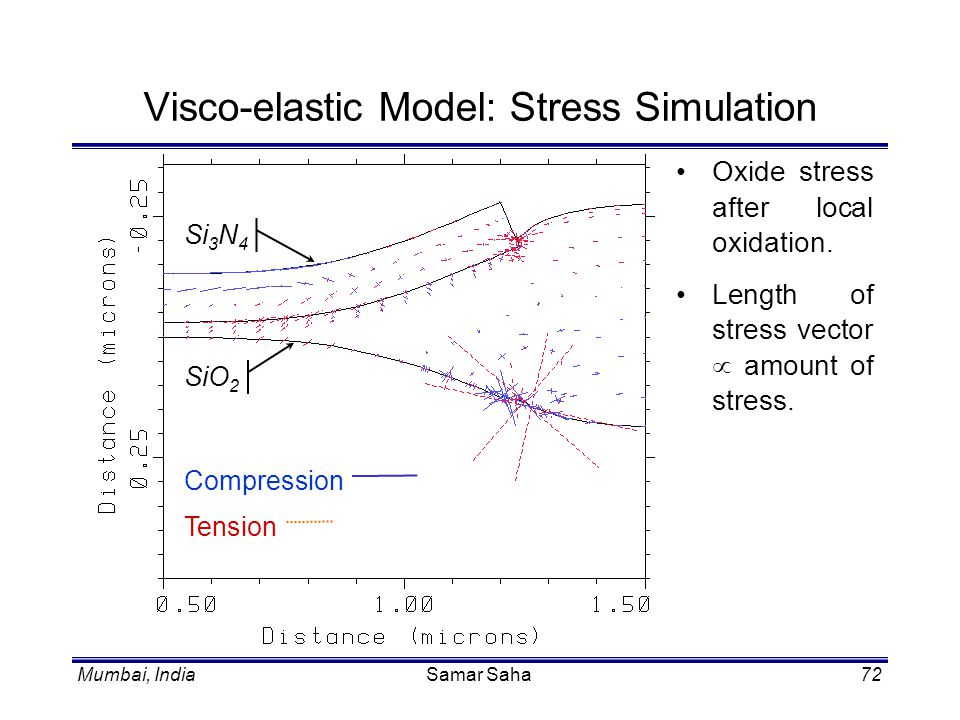 Visco-elastic Model: Stress Simulation