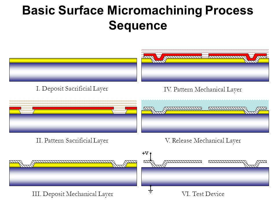 Basic Surface Micromachining Process Sequence