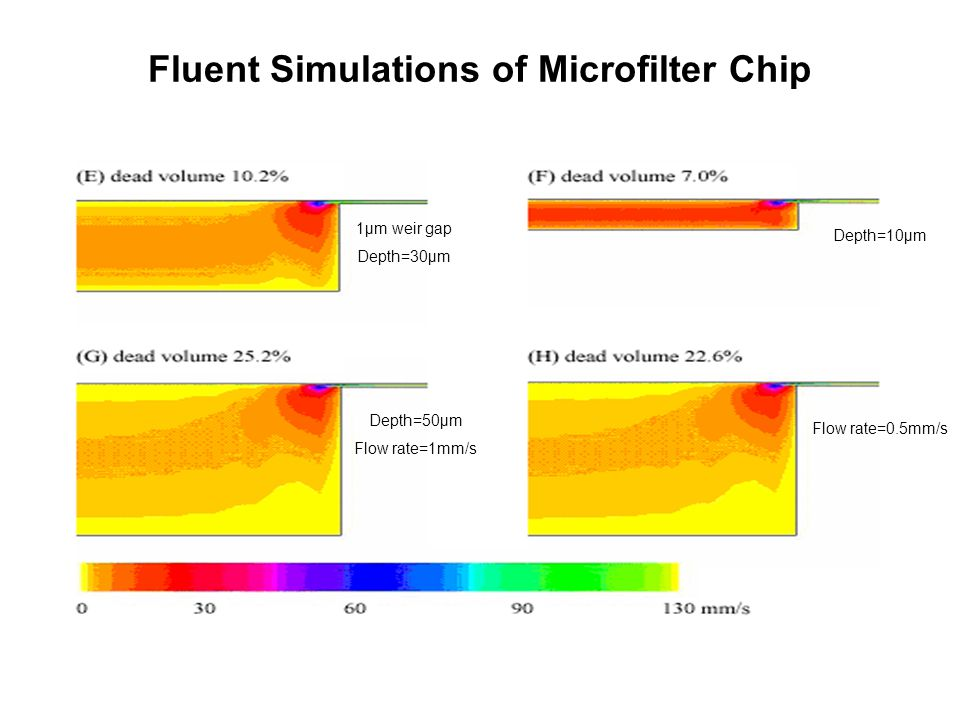 Fluent Simulations of Microfilter Chip