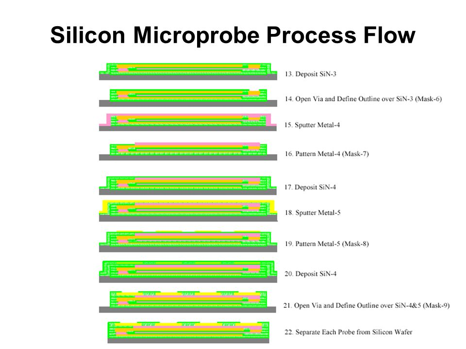 Silicon Microprobe Process Flow