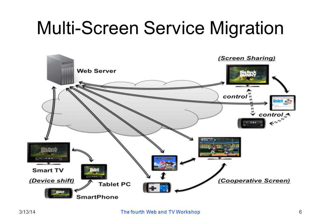 Multi-Screen Service Migration