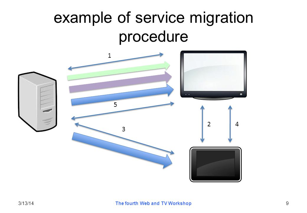 example of service migration procedure