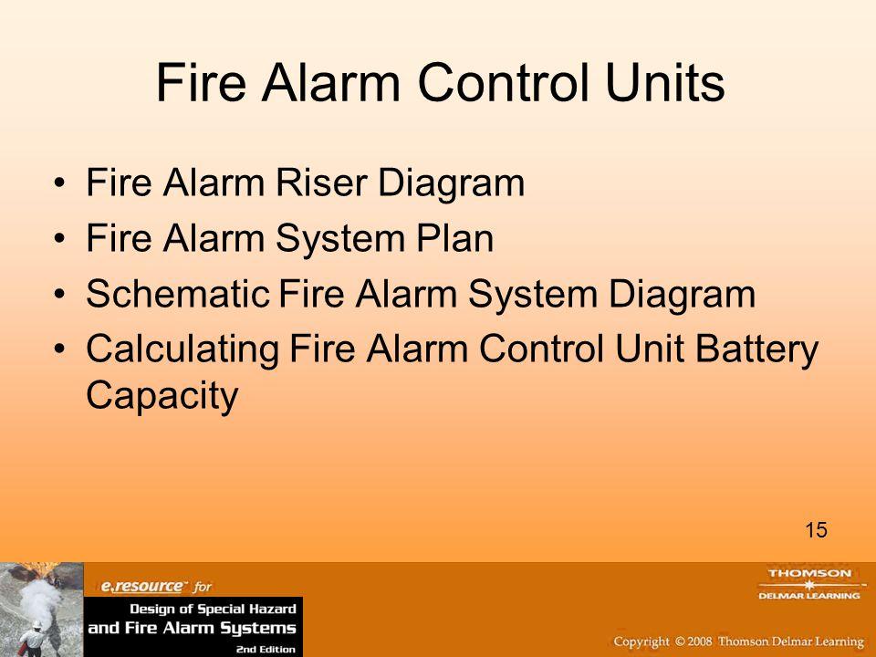Fire Alarm Control Units