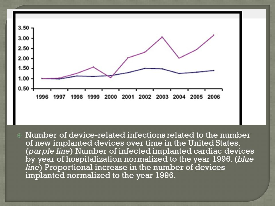 Number of device-related infections related to the number of new implanted devices over time in the United States.