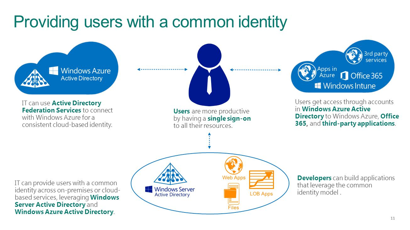 Providing users with a common identity