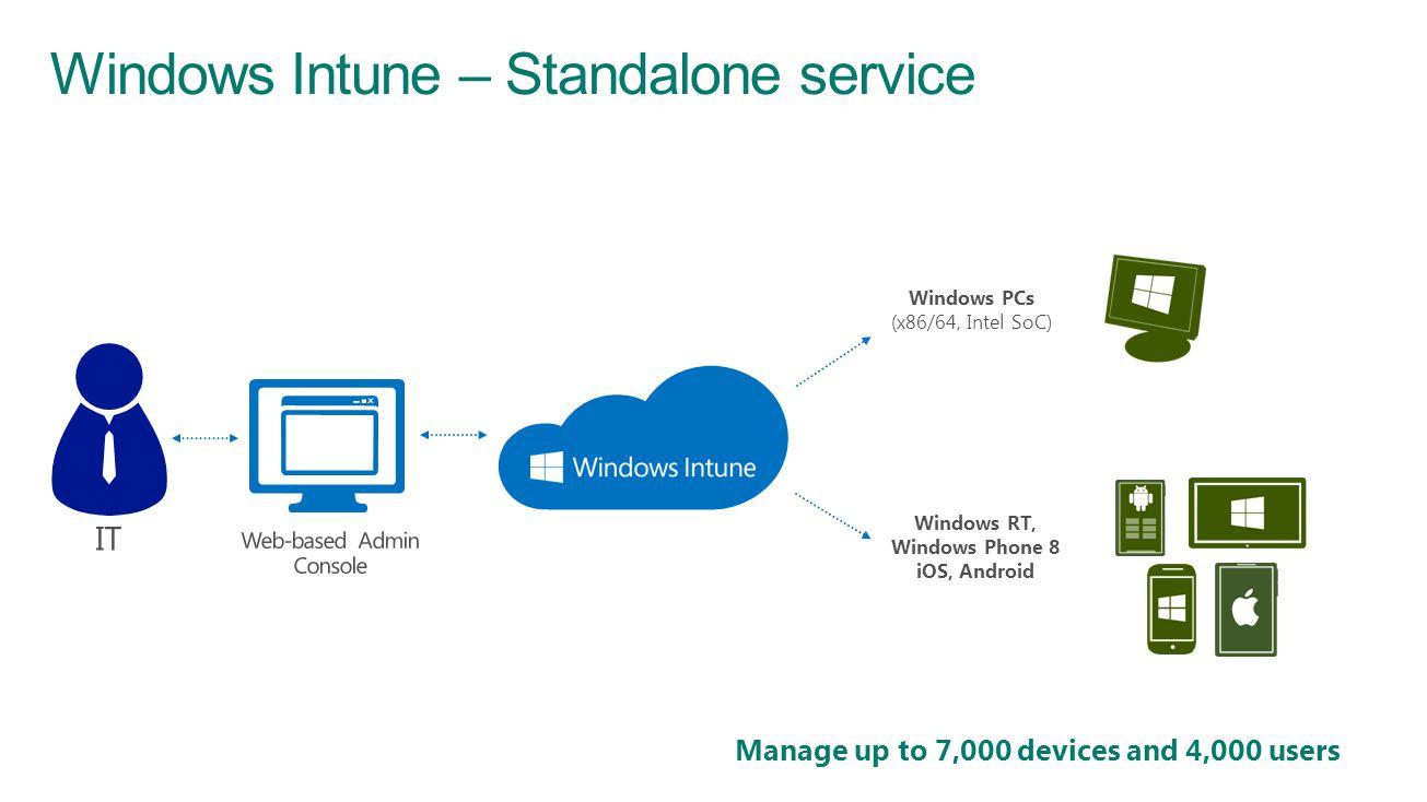 Windows Intune – Standalone service