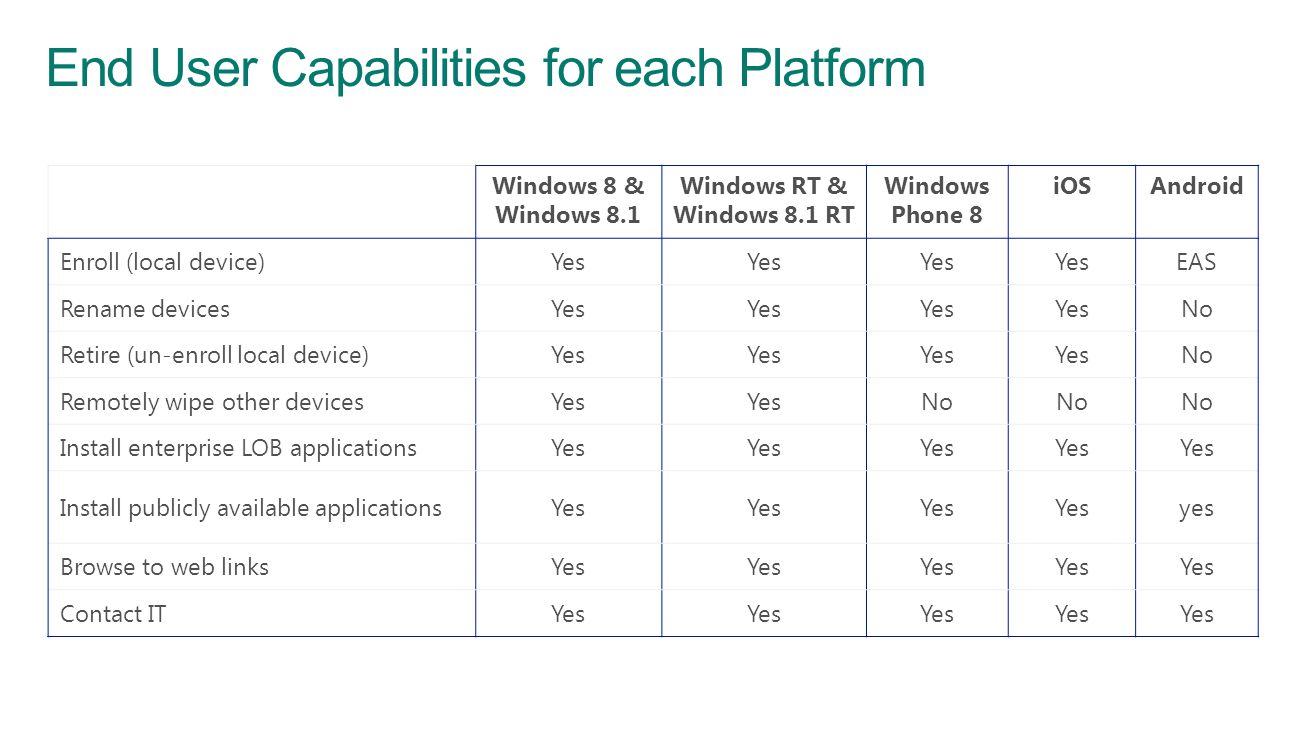 End User Capabilities for each Platform