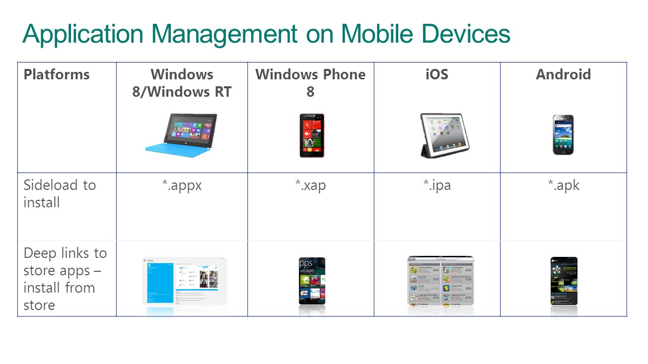 Application Management on Mobile Devices