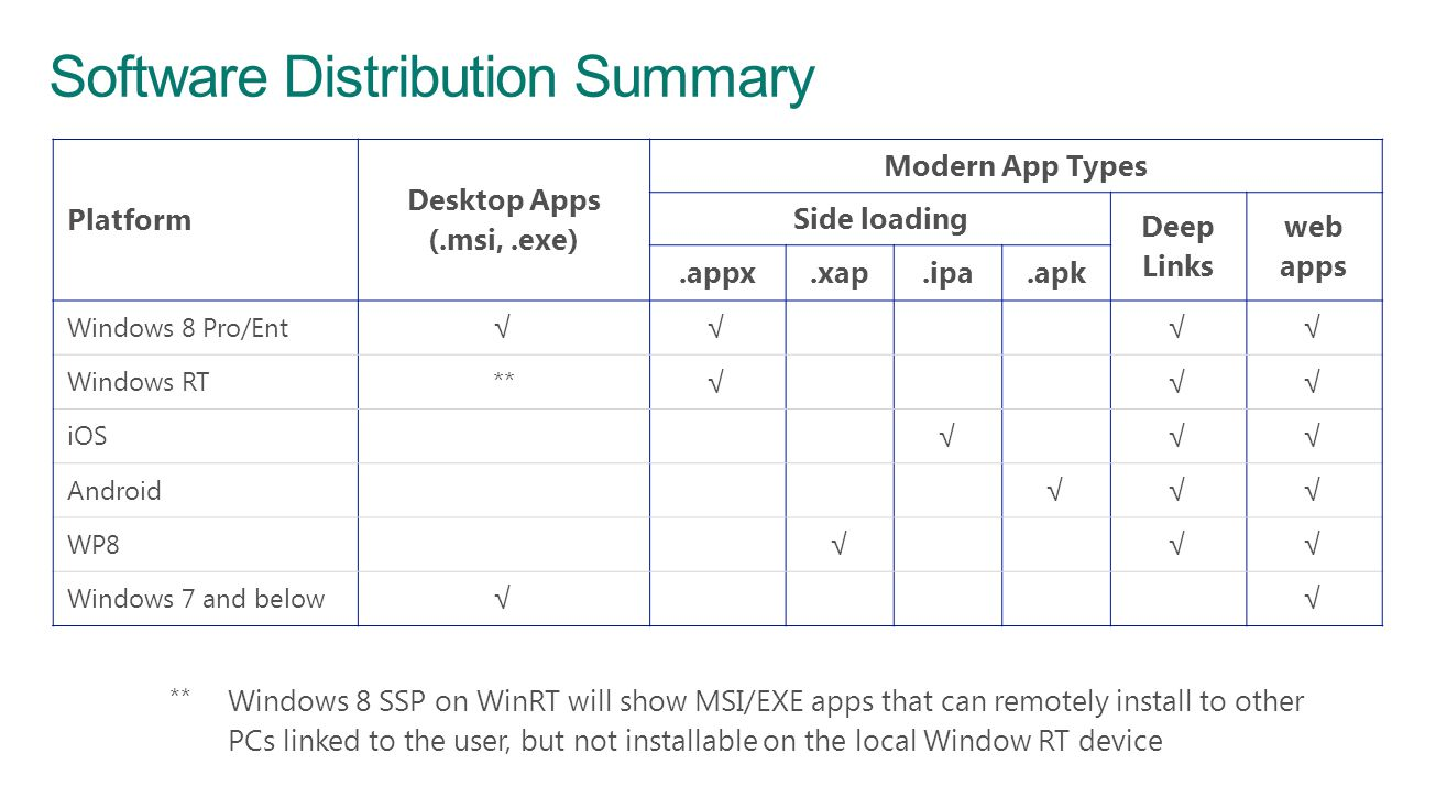 Software Distribution Summary
