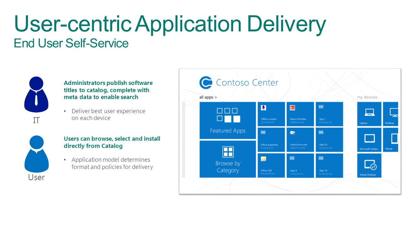 User-centric Application Delivery End User Self-Service