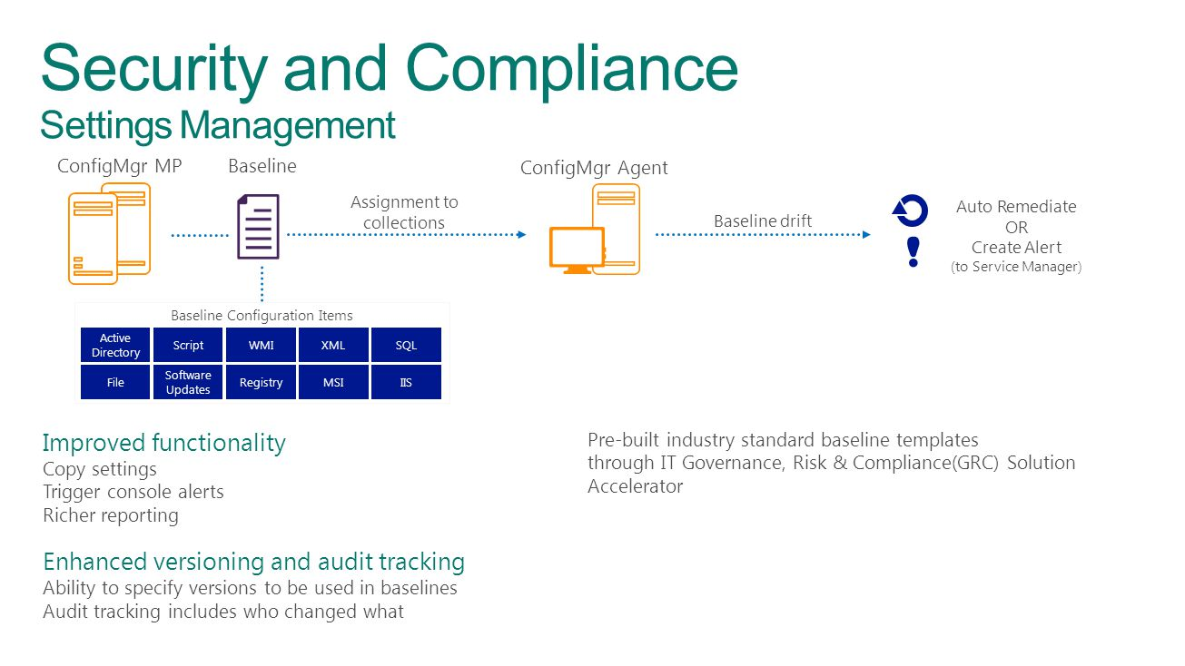 Security and Compliance Settings Management