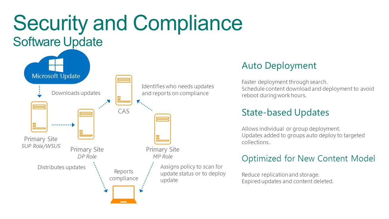 Security and Compliance Software Update