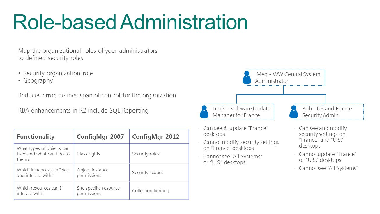Role-based Administration
