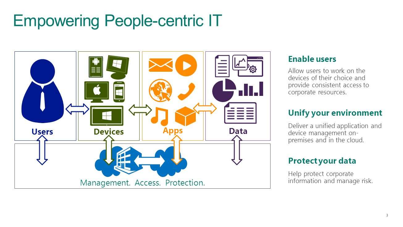 Empowering People-centric IT