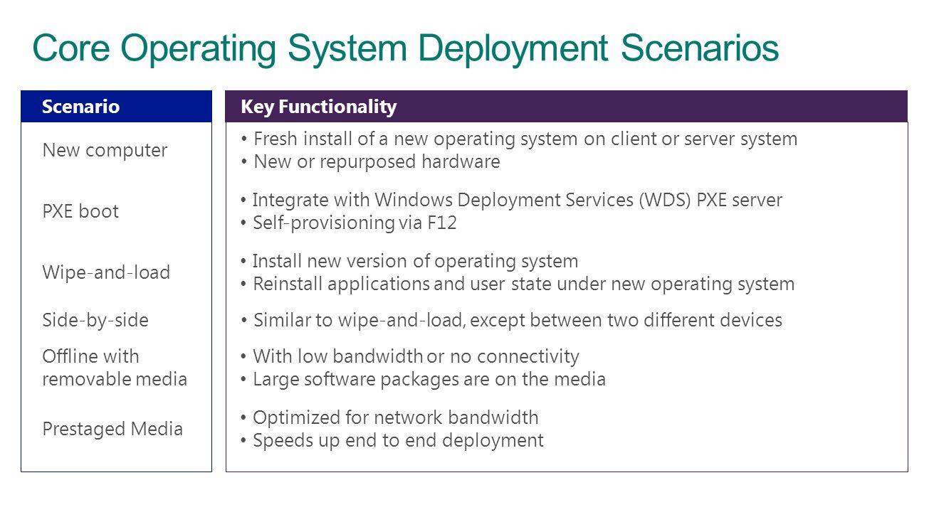 Core Operating System Deployment Scenarios