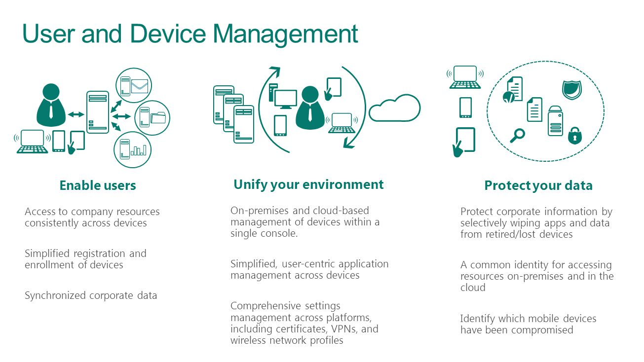 User and Device Management