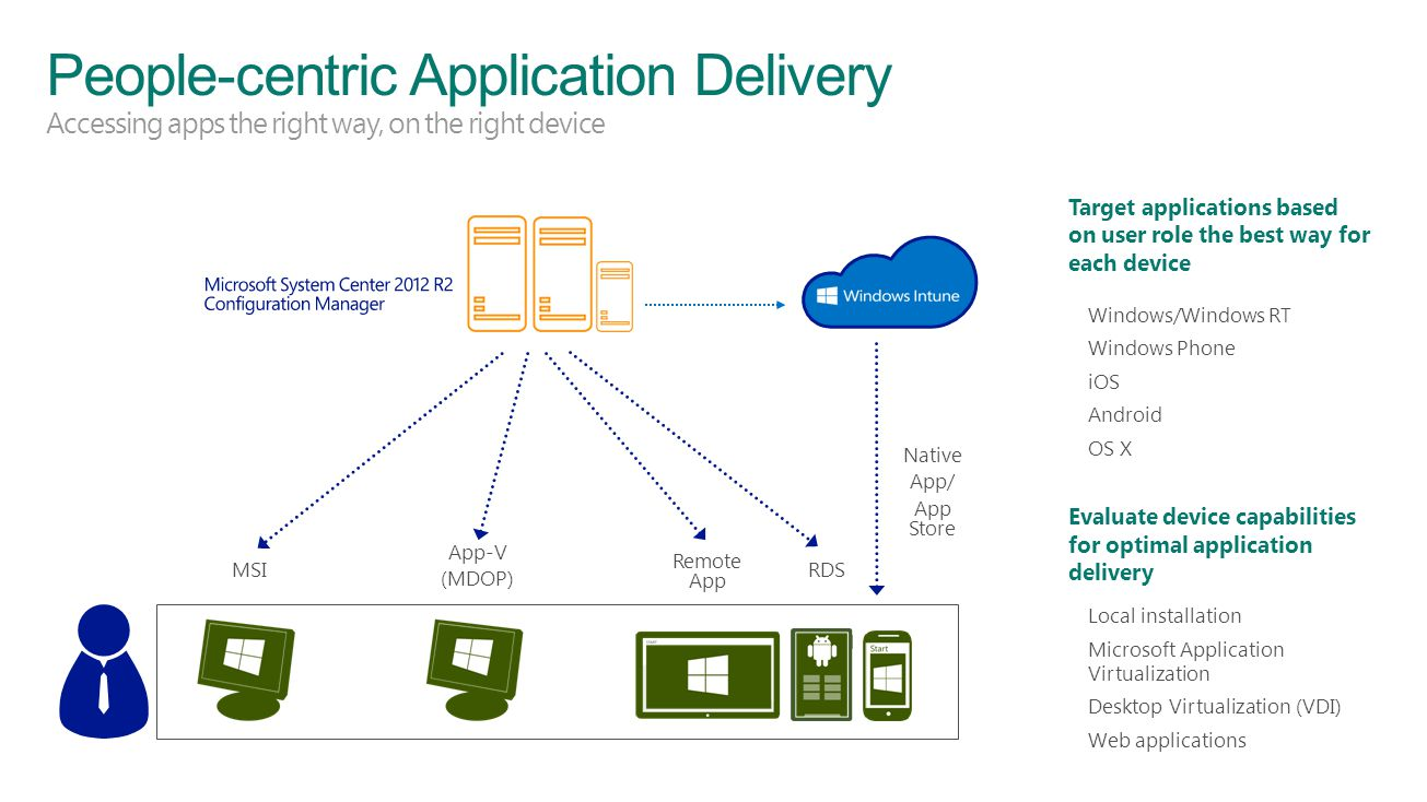 4/1/2017 People-centric Application Delivery Accessing apps the right way, on the right device.