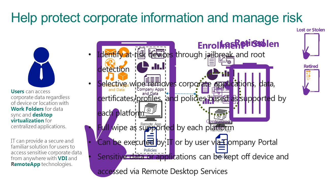 Help protect corporate information and manage risk