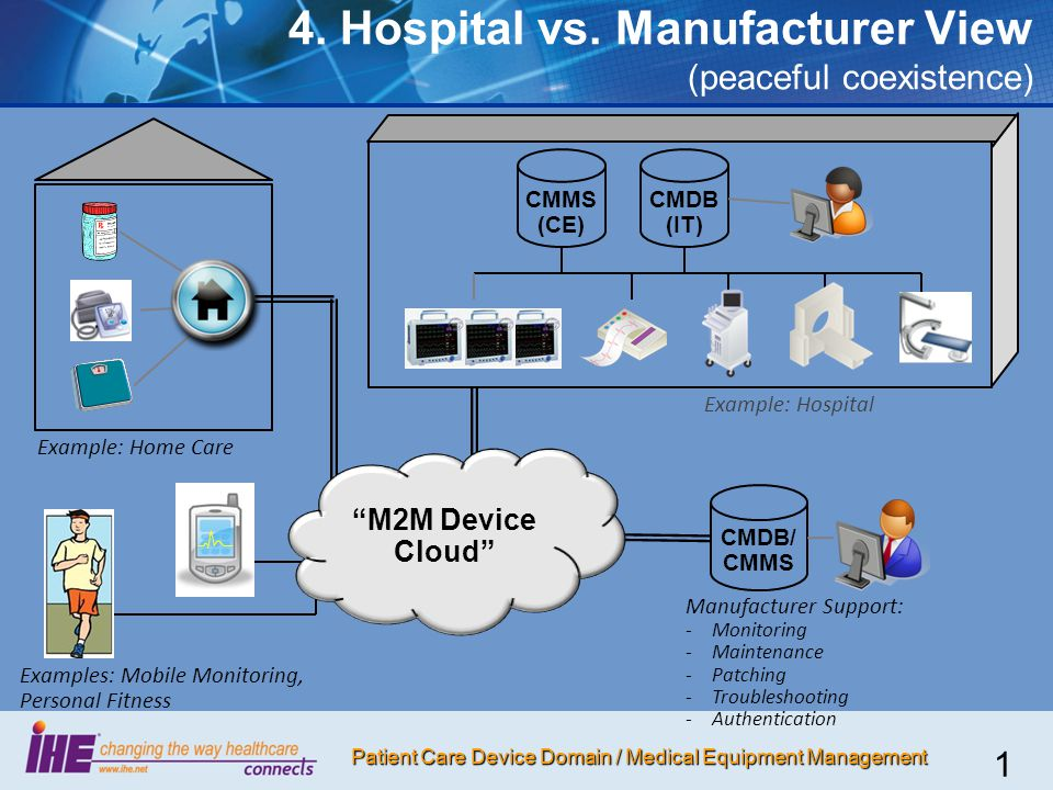 4. Hospital vs. Manufacturer View (peaceful coexistence)