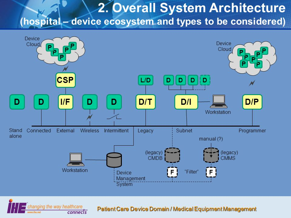 2. Overall System Architecture (hospital – device ecosystem and types to be considered)