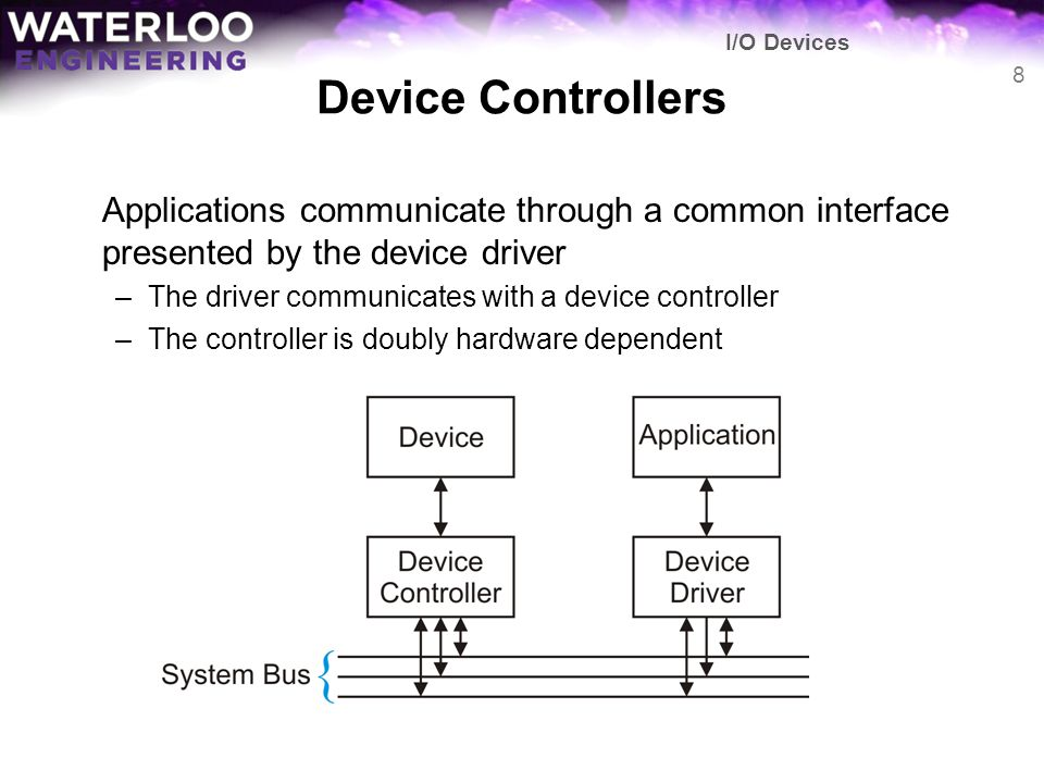 I/O Devices Device Controllers. Applications communicate through a common interface presented by the device driver.