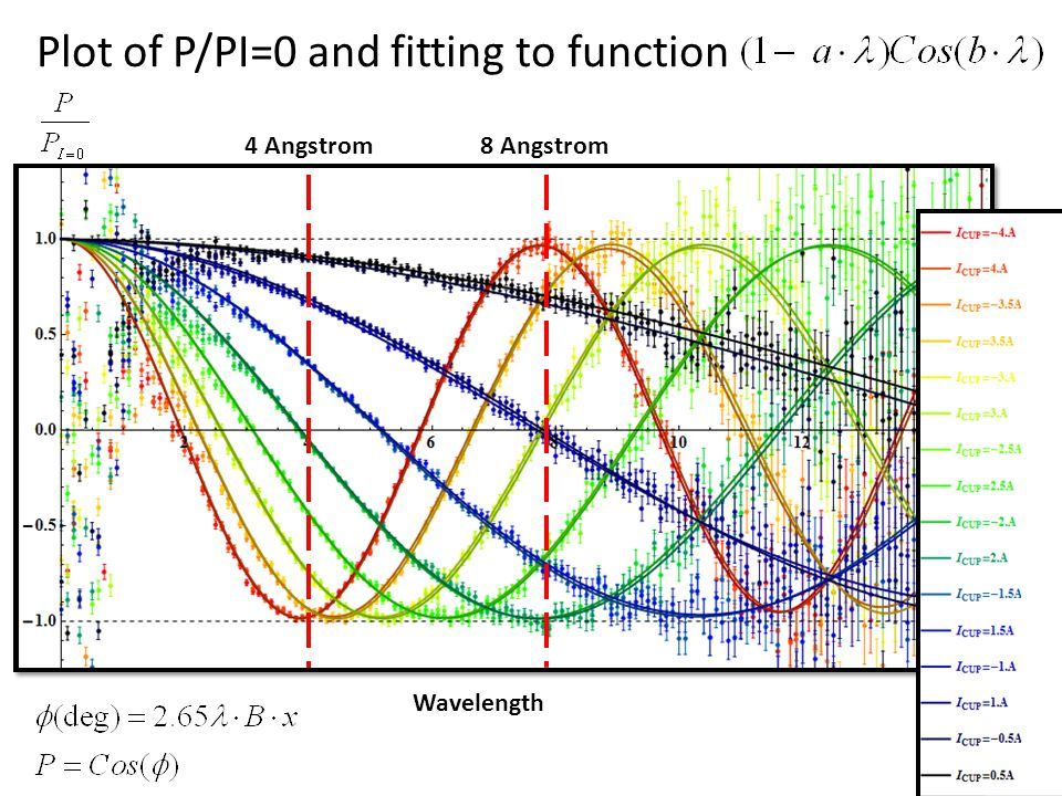 Plot of P/PI=0 and fitting to function