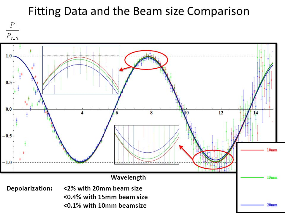 Fitting Data and the Beam size Comparison