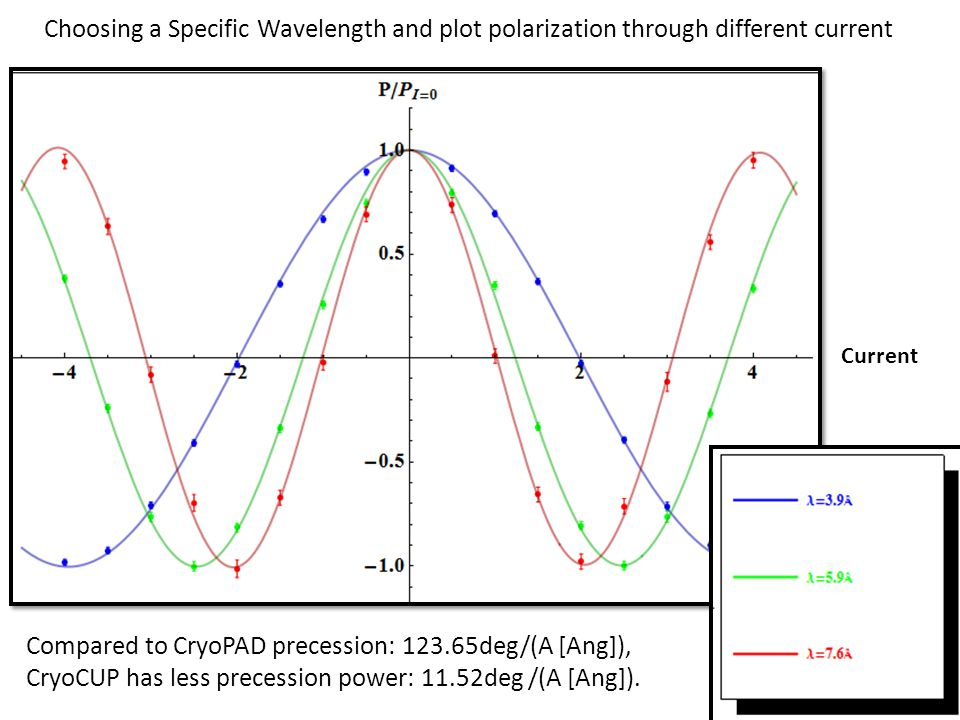 Choosing a Specific Wavelength and plot polarization through different current