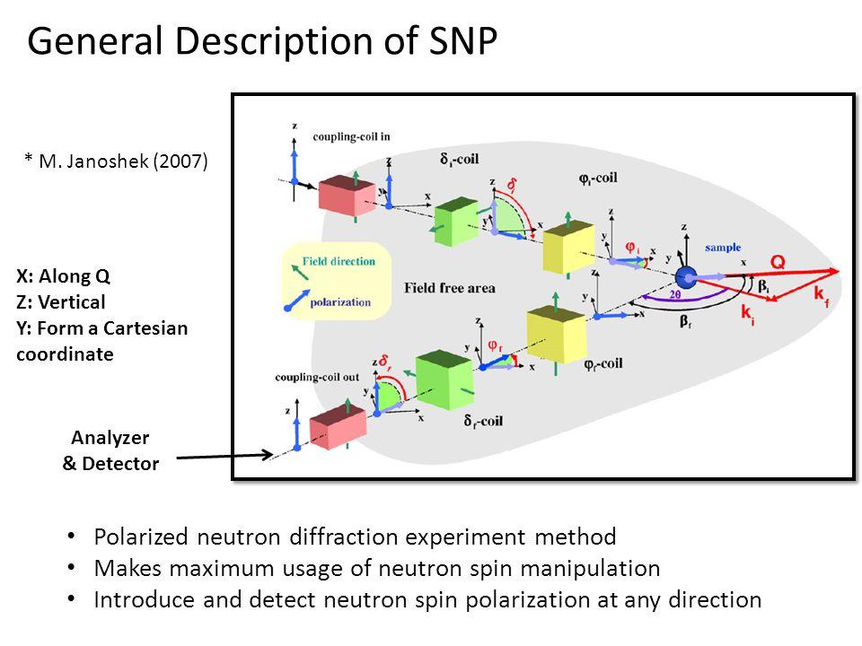 General Description of SNP