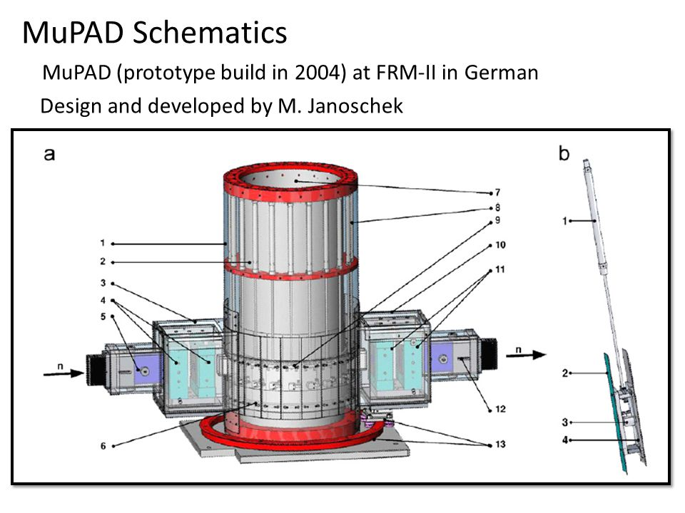 MuPAD Schematics MuPAD (prototype build in 2004) at FRM-II in German