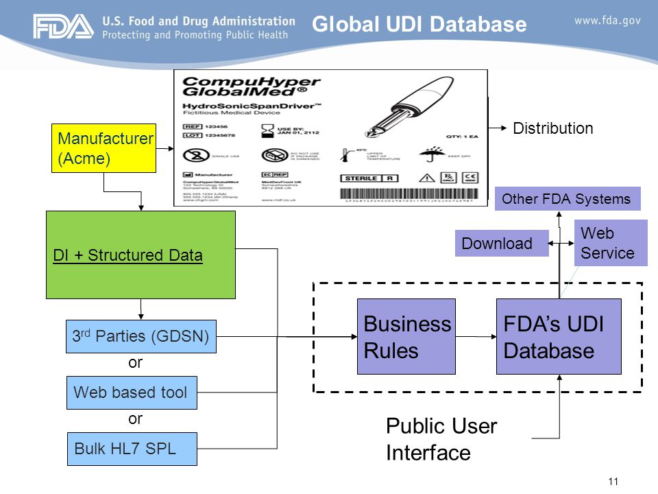 Global UDI Database Business Rules FDA's UDI Database