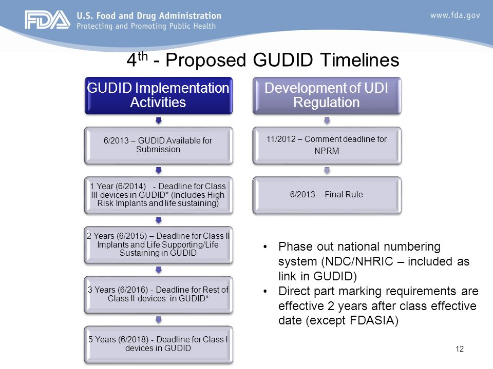 4th - Proposed GUDID Timelines