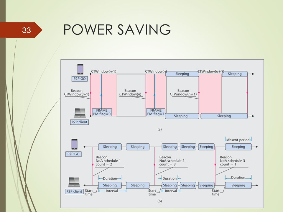POWER SAVING