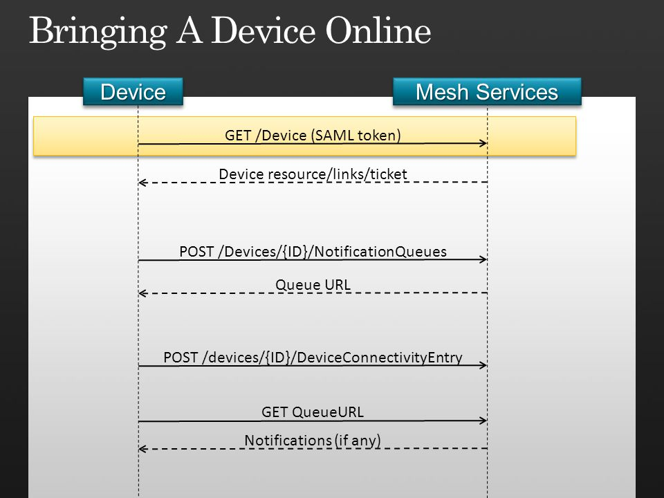 Bringing A Device Online