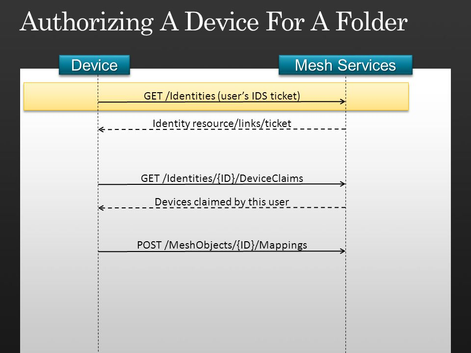 Authorizing A Device For A Folder